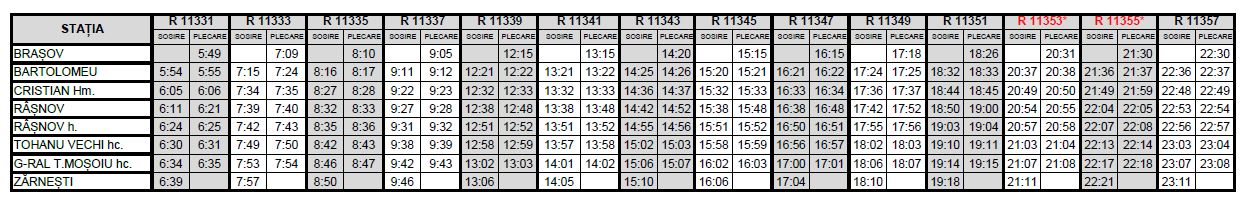 Train Schedule Brasov - Zarnesti